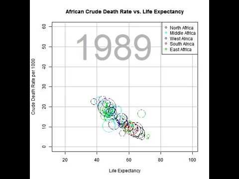 Crude Death Rate vs. Life Expectancy