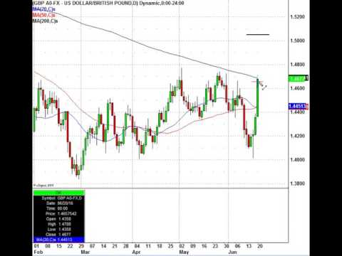 Brexit? What About The GBP/USD Currency Chart Pattern?