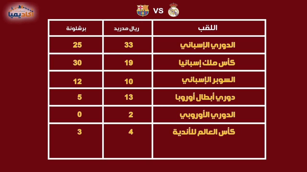 مقارنة بطولات ريال مدريد وبرشلونة
