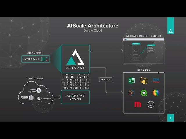 Cloud Transformation Course: Setting up the AtScale Virtual Data Warehouse
