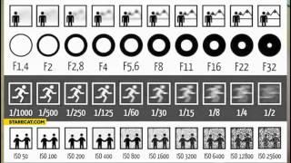 Teknik Dasar dan Alasan Penggunaan Kamera DSLR - Aperture, ISO, Shutter Speed
