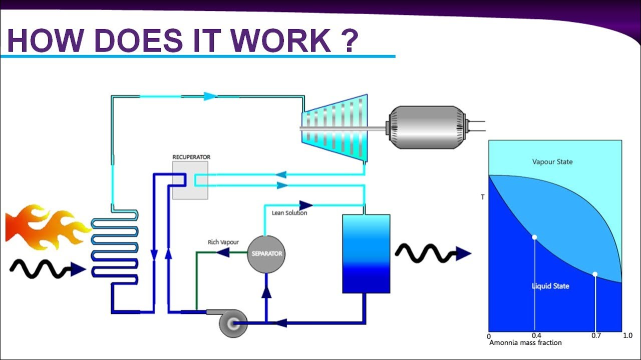 Kalina Cycle Power Plant Youtube Nuclear Diagram Ppt