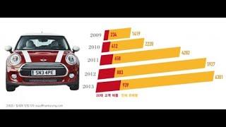[수입차 브랜드 열전⑤] BMW 미니, 소형차 아이콘 …