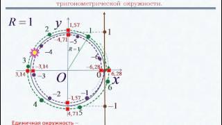 Тригонометрия.Числа на единичной окружности.