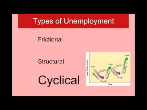 Macromeasures II Types of Unemployment