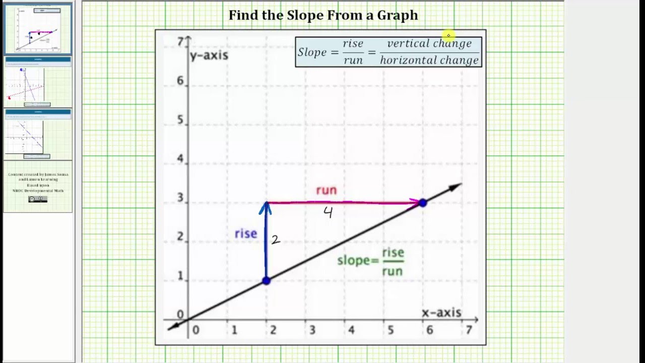 Determine the slope of a line from a graph no formula youtube determine the slope of a line from a graph no formula ccuart Images