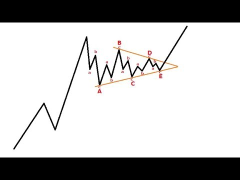 How To Avoid ABCDE Corrective Wave Pattern Trading Mistakes Part One