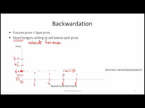 CFA Level I Commodities Video Lecture by Mr. Arif Irfanullah
