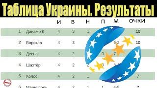 Чемпионат Украины по футболу УПЛ 4 тур Таблица результаты расписание
