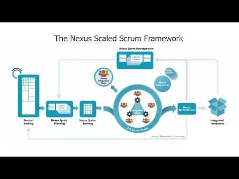 Introduction To The Nexus Scaled Scrum Framework