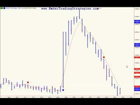 Auto Trading the Bonds / Emini Trading Strategies