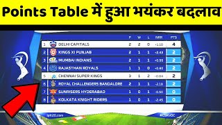 IPL 2020 Points Table | IPL 2020 Points Table Today | IPL 2020 Points Table Prediction