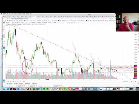 Crypto dips, $BTCUSD - $6200 level critical