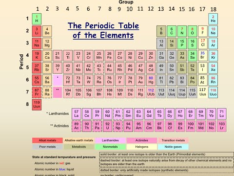 Free download mp3 spiral periodic table mp3ios urtaz Gallery