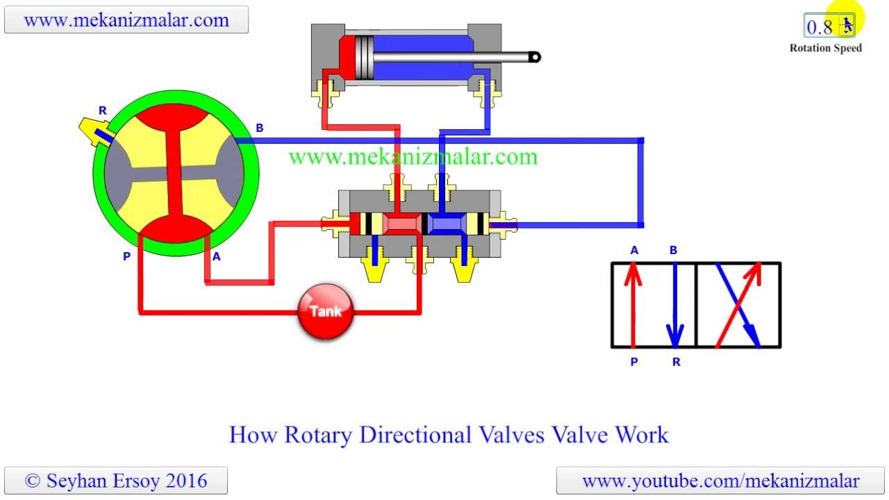 How Rotary Directional Valves Work Youtube