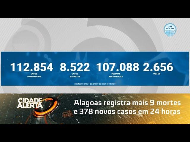 Coronavírus: Alagoas registra mais 9 mortes e 378 novos casos em 24 horas