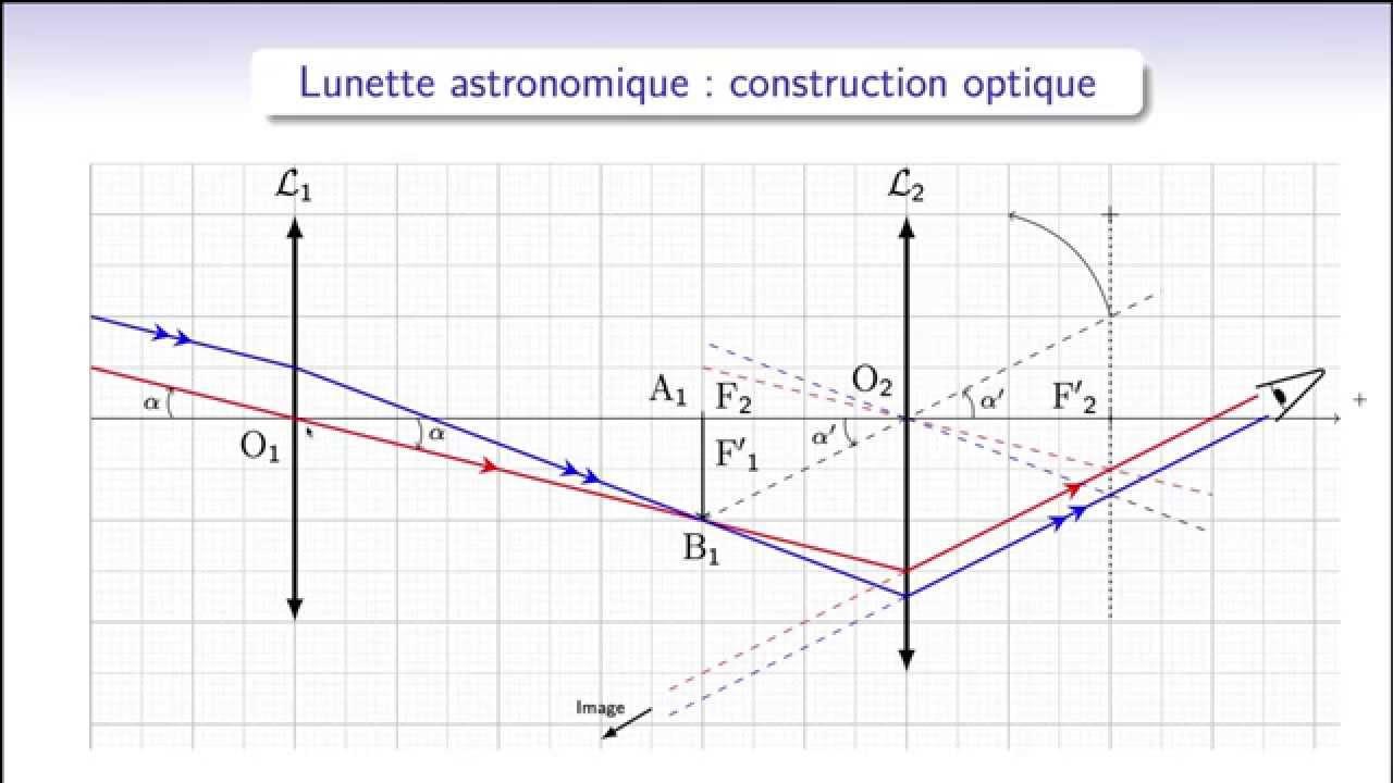 Construction Et Du Calcul Grossissement OptiqueLunette Astronomique srQhxdCt