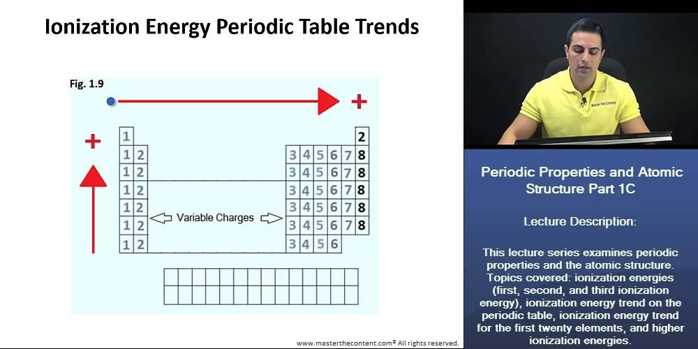 Mcat 174 Ionization Energy Explained Youtube