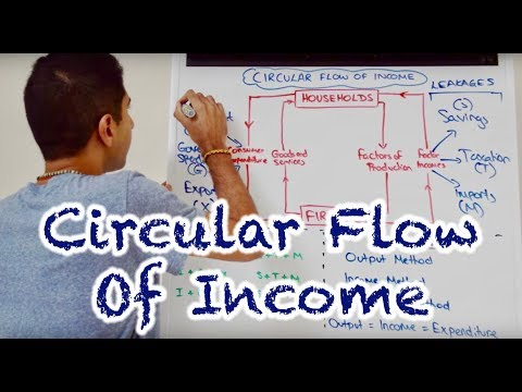 Y1 2) Circular Flow of Income & Measures of GDP