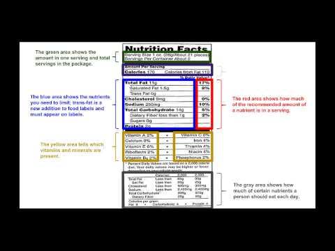 Lesson 4: Food Labels & Food Allergies