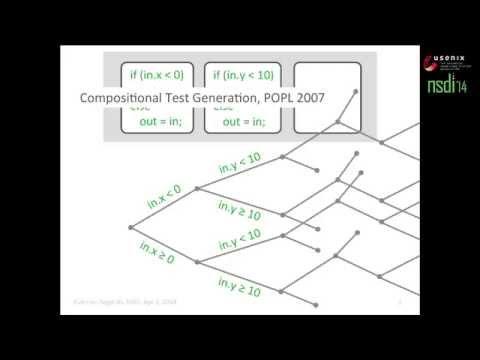 Software Dataplane Verification