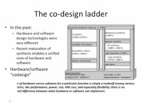 Introduction To Embedded System Design Youtube