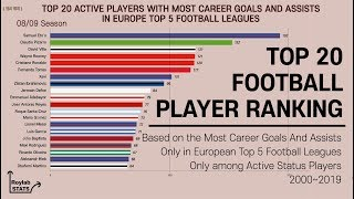 Active FOOTBALL PLAYERS Ranking (2000~2019), with most career goals and assists only top 5 leagues