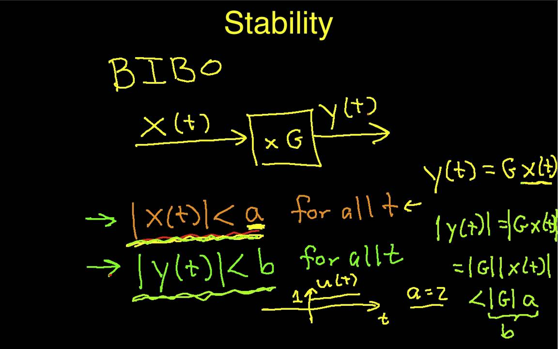 System Stability Youtube