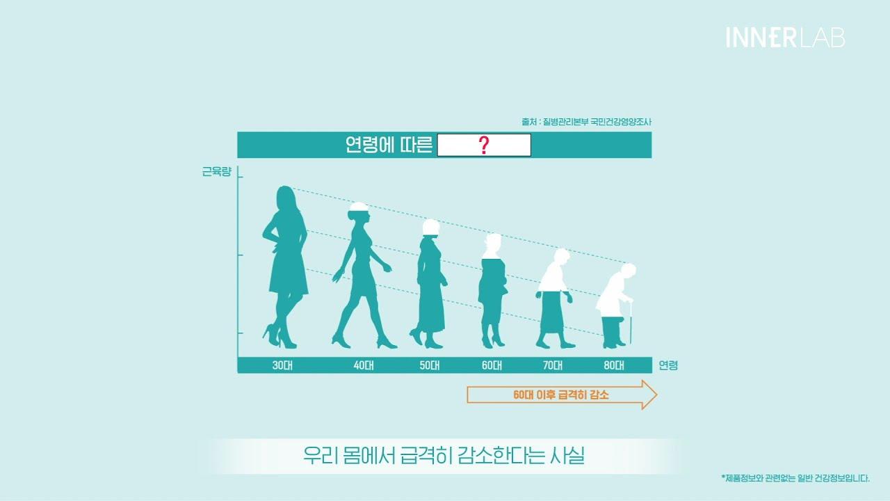 [이너랩 건강연구소] 나이들수록 급격히 줄어드는 '이것'!? 초유단백질