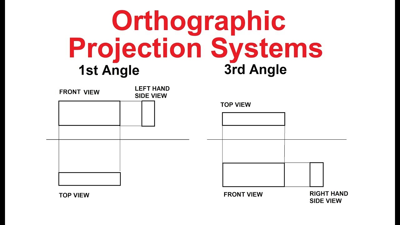 32 1st Angle And 3rd Angle Orthographic Projection Systems In