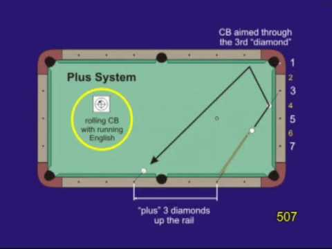 Plus System - Diamond System For Aiming Two-rail Kick Shots, From VEPS IV (NV B.84)