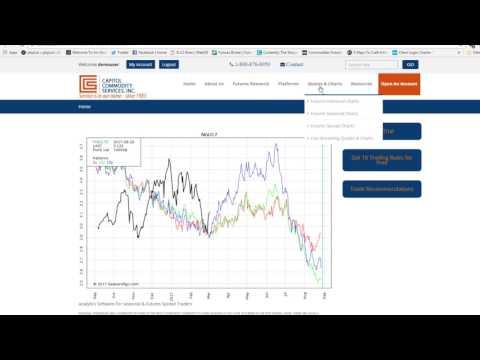 Commodities:Seasonal Natural Gas Futures Chart
