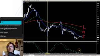 Ichimoku Forex Analysis on GBPUSD, GBPJPY/ Explained Breakout Strategy