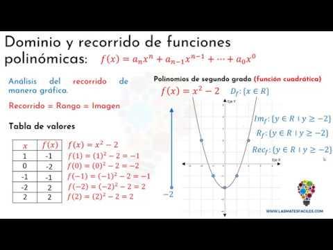Dominio Y Recorrido De Funciones Polinómicas Youtube