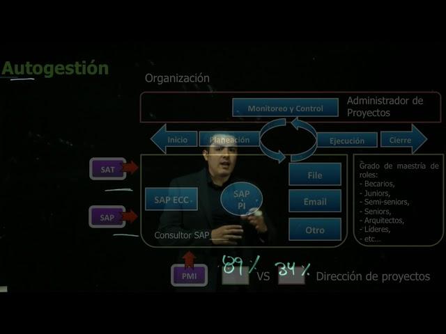 Técnicas de consultor SAP | UTEL Universidad