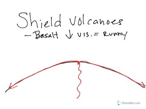 Physical Geology: Igneous, Shield volcano