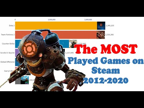 The Most played games on Steam