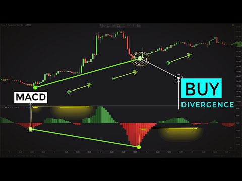 Trading MACD Divergences Like Professional Traders (Forex & Stocks Strategy)