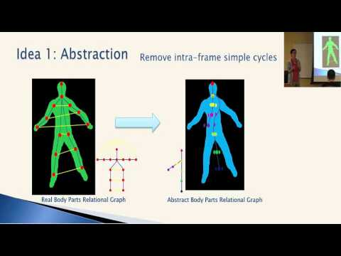 Dong Zhang- Human Pose Estimation in videos