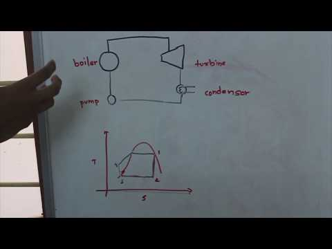 Explain Rankine Cycle: Thermal Engineering Lectures