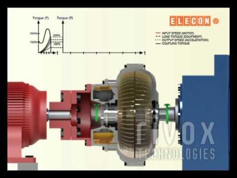 Elecon Fluid Coupling Machine Working Process 3d