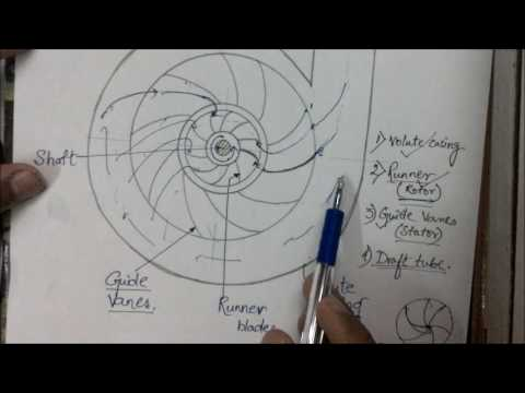 Francis turbine lecture