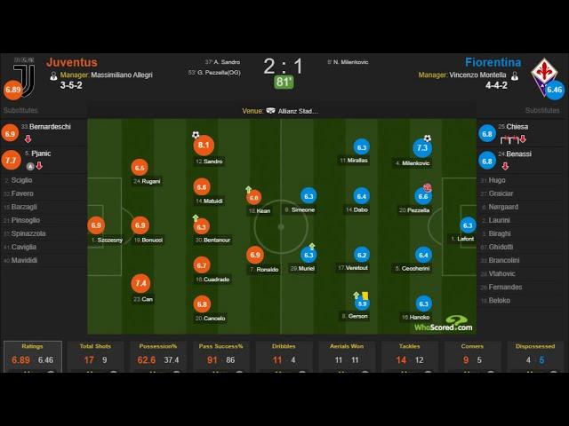 СНАМРIОNS! | Juvеntus vs Fiоrеntinа 2-1 - Highlights & Goals Resumen & Goles 2019 HD