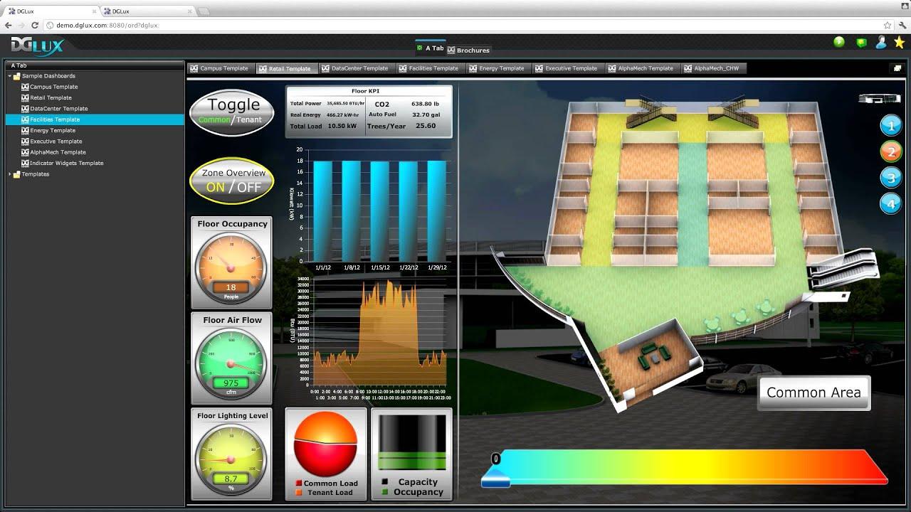 Energy Saving Building Data Dashboard Dglux Iot