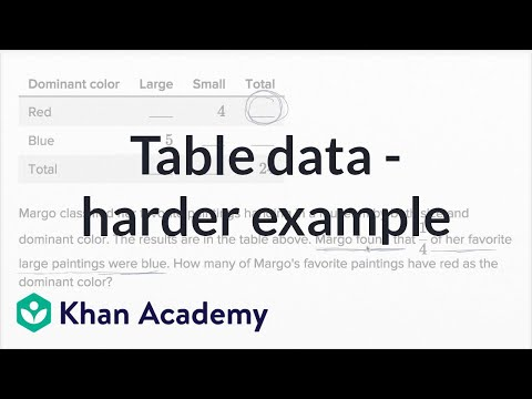 Table Data — Harder Example | Math | New SAT | Khan Academy