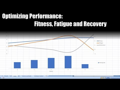 Optimizing Athletic Performance | Fitness, Fatigue and Recovery