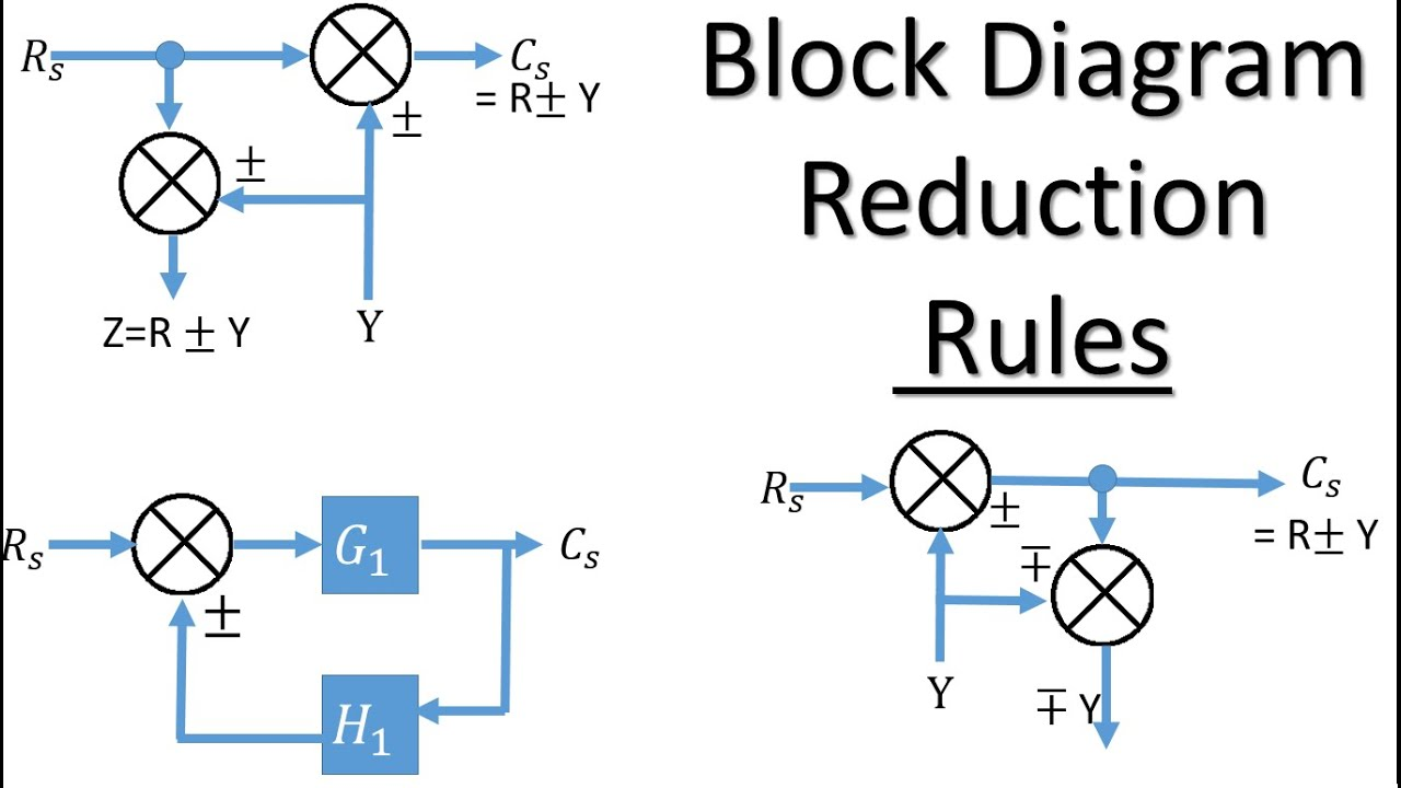 Block Diagram Reduction Rules | Control System Engineering - YouTube | Reduction Of Block Diagrams In Control Systems |  | YouTube