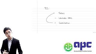 ACCA F5 Cost Volume Profit Analysis CVP analysis