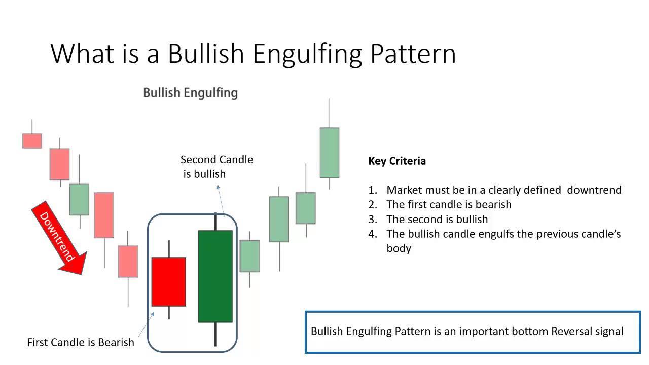 Fibonači | Prāta Forex tirdzniecības sistēma