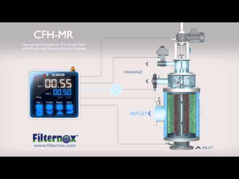 Filternox - Operating Principle of CFH-MR Water Filter